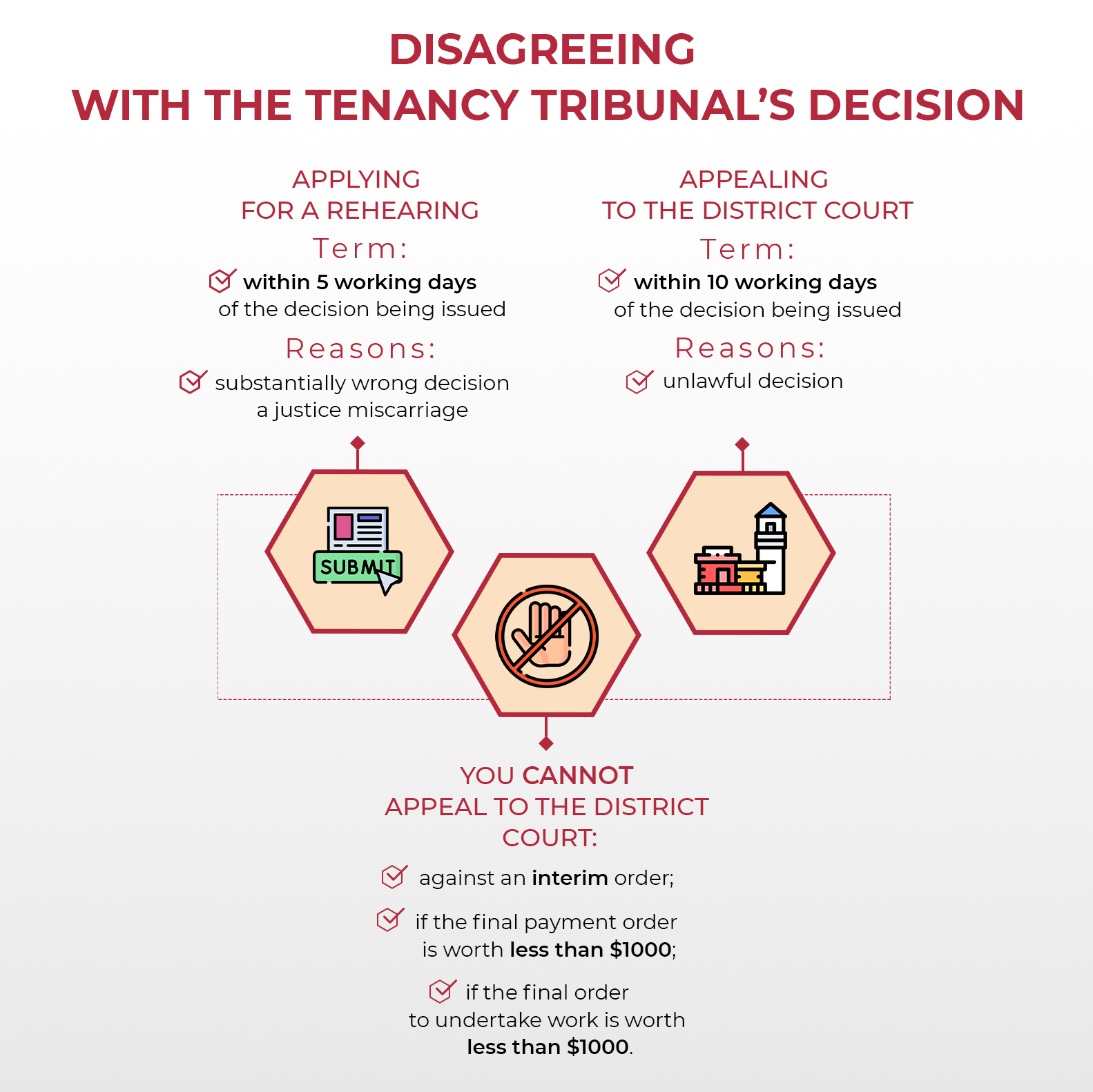 Infographic containing disagreement options