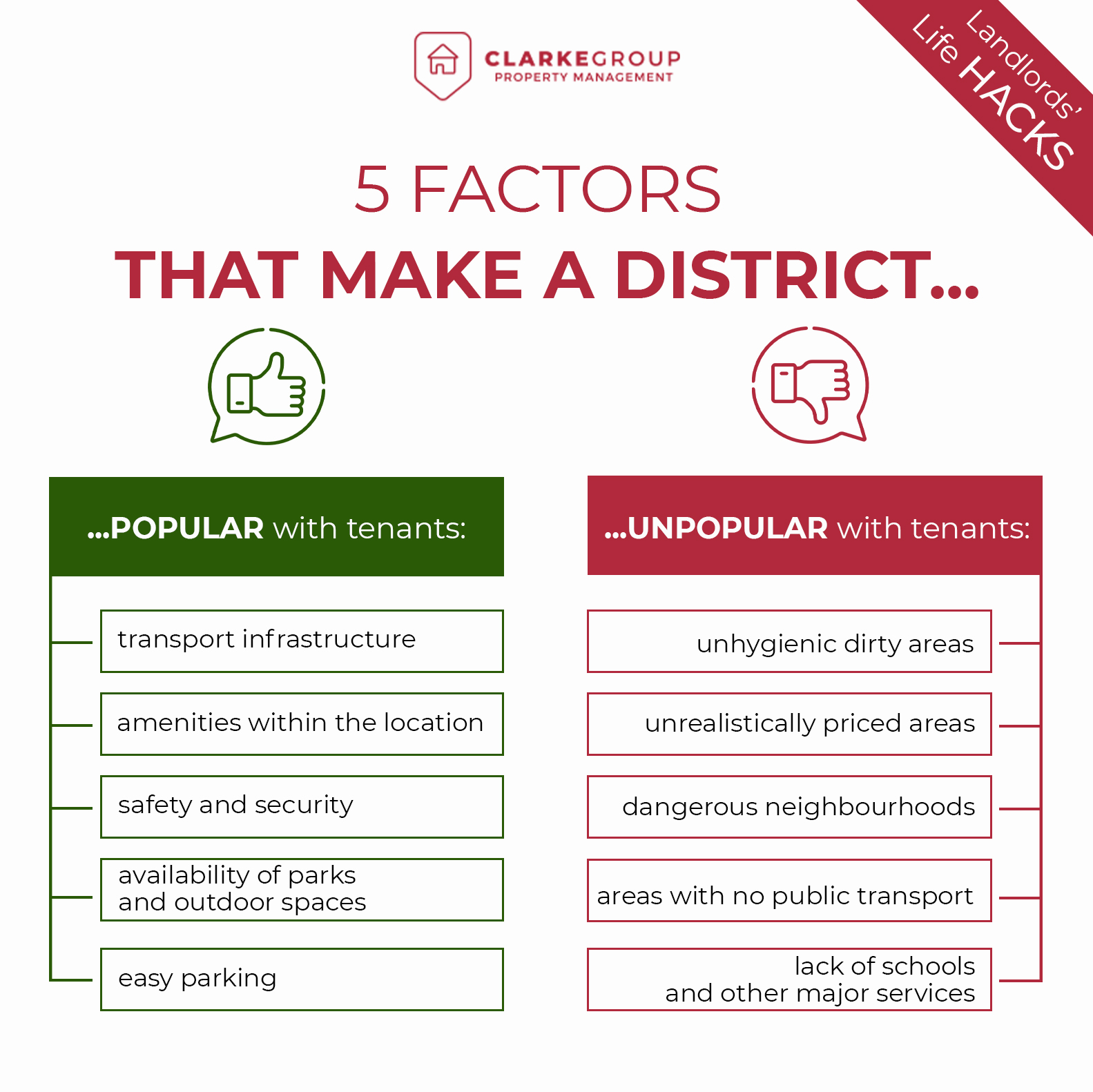 Infographic enlisting factors that make a district popular and unpopular with tenants